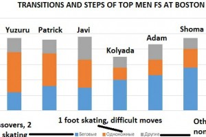 ロシア人エキスパートによる男子上位選手のフリープログラム難度分析(その1)