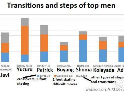 ロシア人エキスパートによる男子上位選手のショートプログラム難度分析(その1)