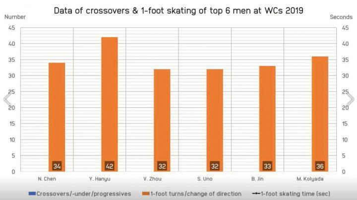 skating skills yuzuru hanyu