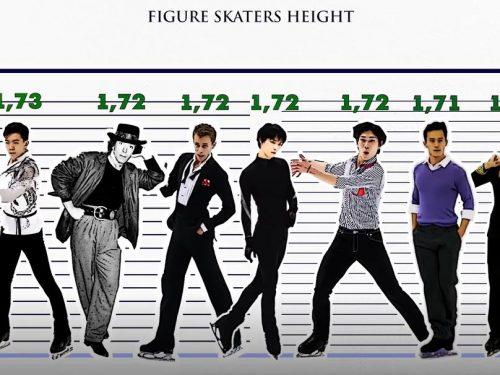 フィギュアスケーター身長比較動画